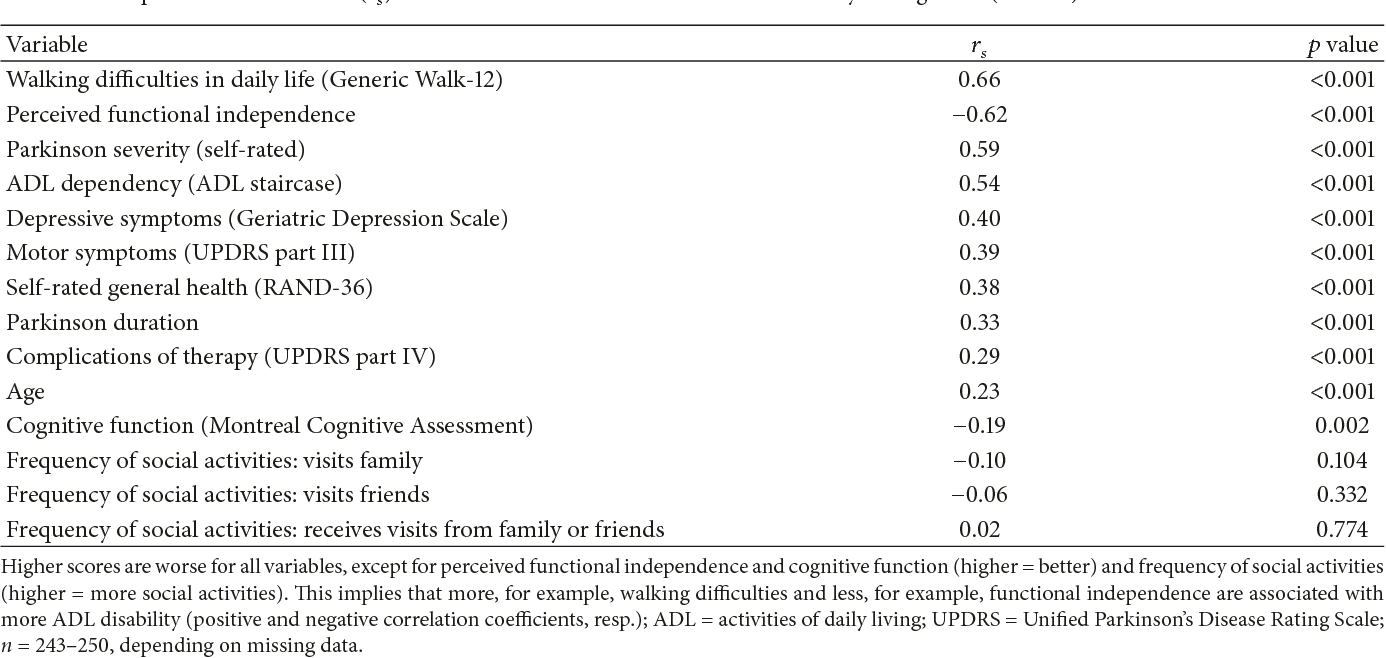Table 3 Spearman Correlations  F0 9d 91 9f  F0 9d 91 A0 Between Parkinsons Disease Activities Of Daily Living