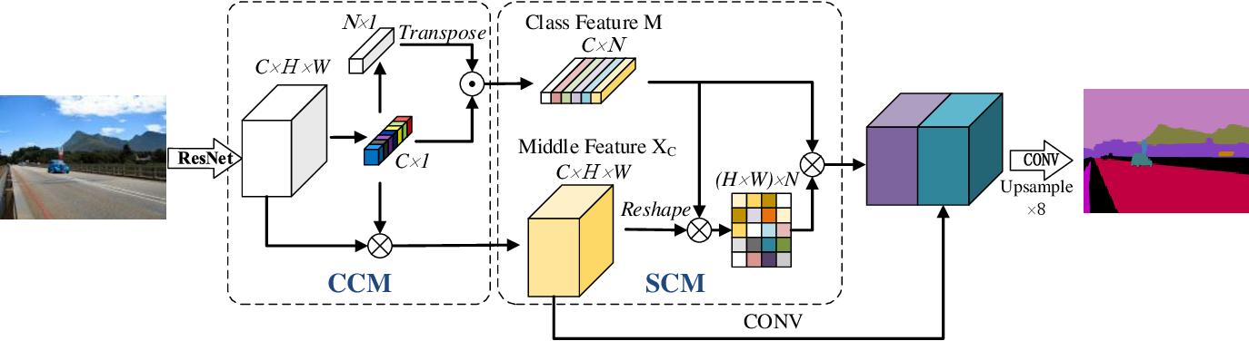 Figure 3 for CTNet: Context-based Tandem Network for Semantic Segmentation
