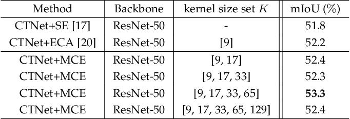 Figure 2 for CTNet: Context-based Tandem Network for Semantic Segmentation