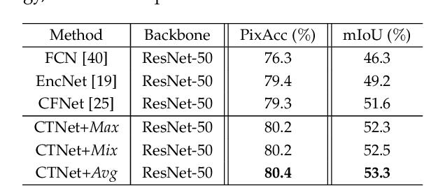 Figure 4 for CTNet: Context-based Tandem Network for Semantic Segmentation