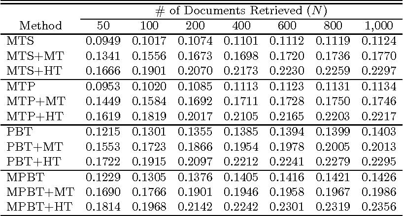 Figure 4 for Applying Machine Translation to Two-Stage Cross-Language Information Retrieval