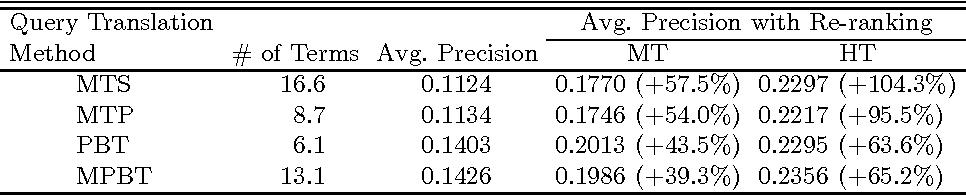 Figure 2 for Applying Machine Translation to Two-Stage Cross-Language Information Retrieval