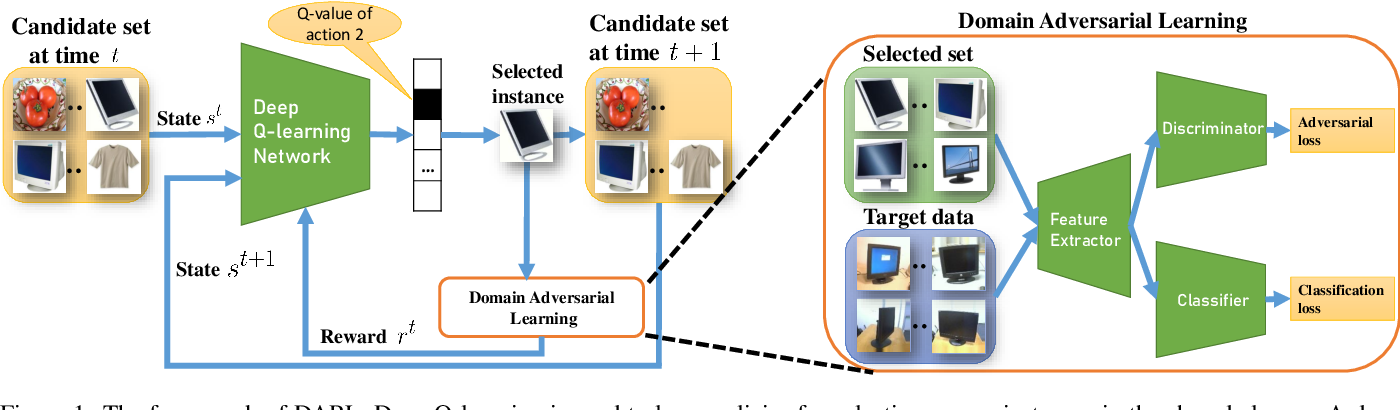 Figure 1 for Domain Adversarial Reinforcement Learning for Partial Domain Adaptation