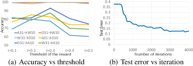 Figure 4 for Domain Adversarial Reinforcement Learning for Partial Domain Adaptation