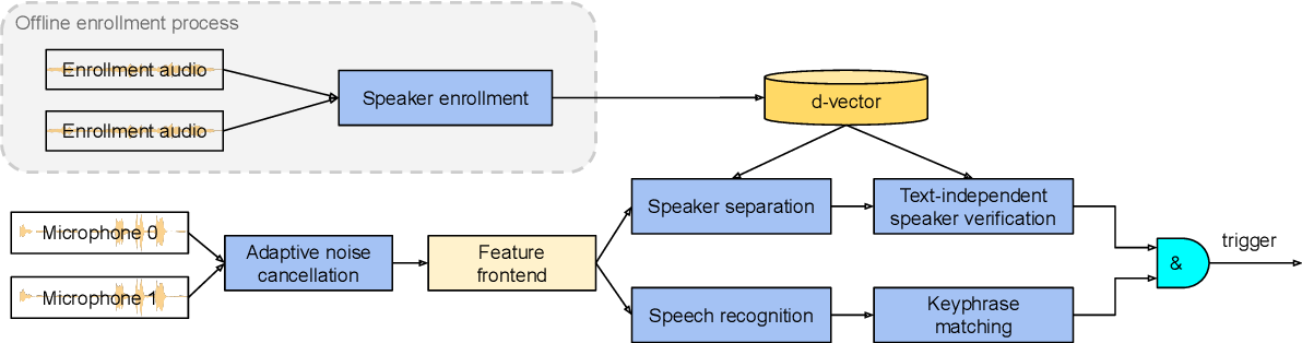Figure 1 for Personalized Keyphrase Detection using Speaker and Environment Information