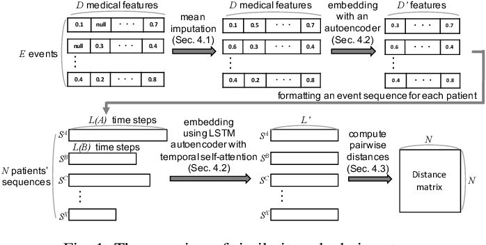Figure 1 for Comparative Visual Analytics for Assessing Medical Records with Sequence Embedding
