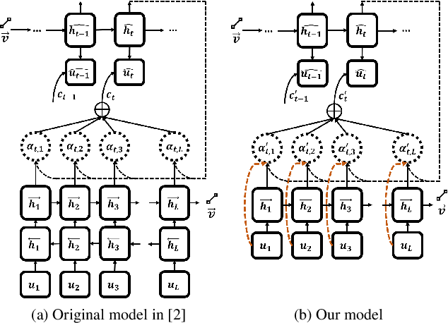 Figure 2 for Comparative Visual Analytics for Assessing Medical Records with Sequence Embedding
