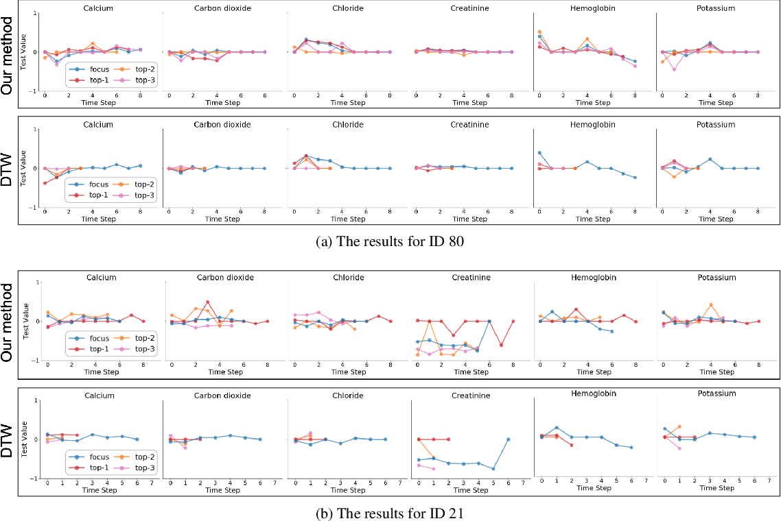 Figure 3 for Comparative Visual Analytics for Assessing Medical Records with Sequence Embedding