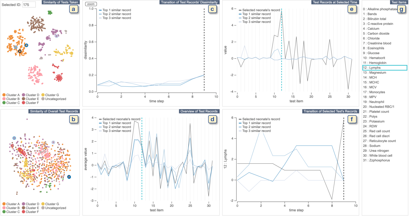 Figure 4 for Comparative Visual Analytics for Assessing Medical Records with Sequence Embedding