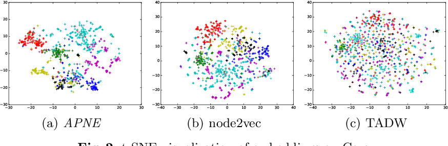 Figure 4 for Enhancing Network Embedding with Auxiliary Information: An Explicit Matrix Factorization Perspective