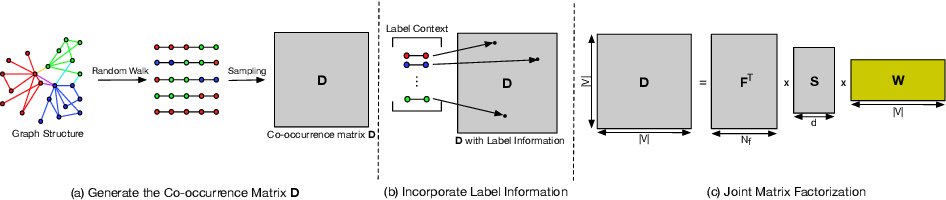 Figure 1 for Enhancing Network Embedding with Auxiliary Information: An Explicit Matrix Factorization Perspective
