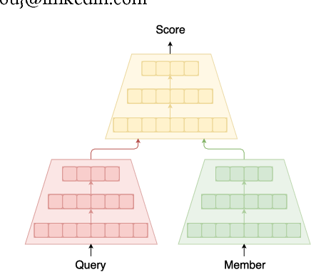 Figure 1 for Deploying Deep Ranking Models for Search Verticals