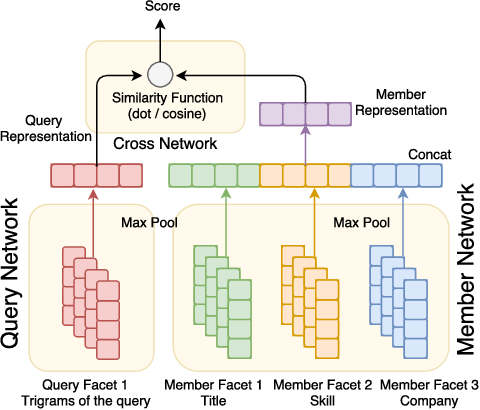 Figure 2 for Deploying Deep Ranking Models for Search Verticals