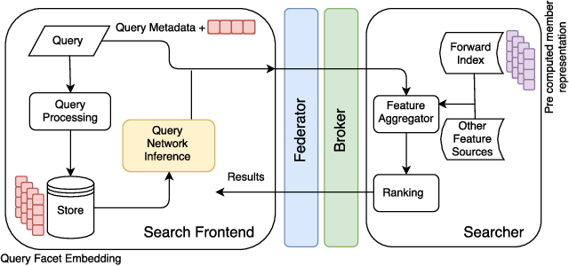 Figure 4 for Deploying Deep Ranking Models for Search Verticals