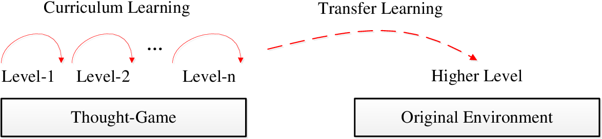 Figure 1 for Efficient Reinforcement Learning with a Mind-Game for Full-Length StarCraft II