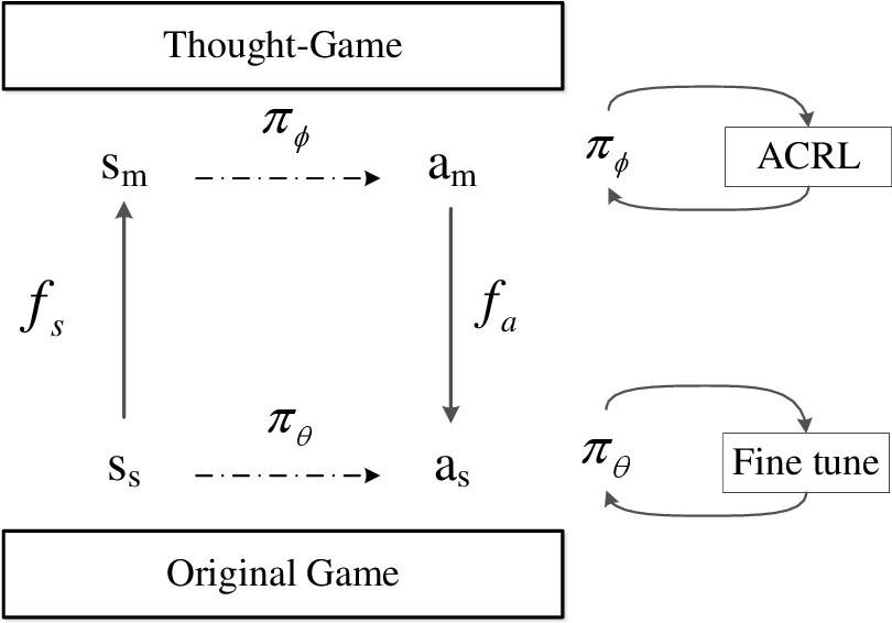 Figure 3 for Efficient Reinforcement Learning with a Mind-Game for Full-Length StarCraft II