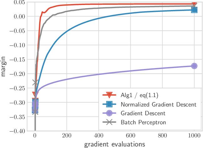 Figure 1 for Fast Margin Maximization via Dual Acceleration