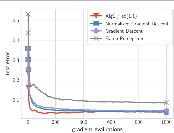 Figure 2 for Fast Margin Maximization via Dual Acceleration