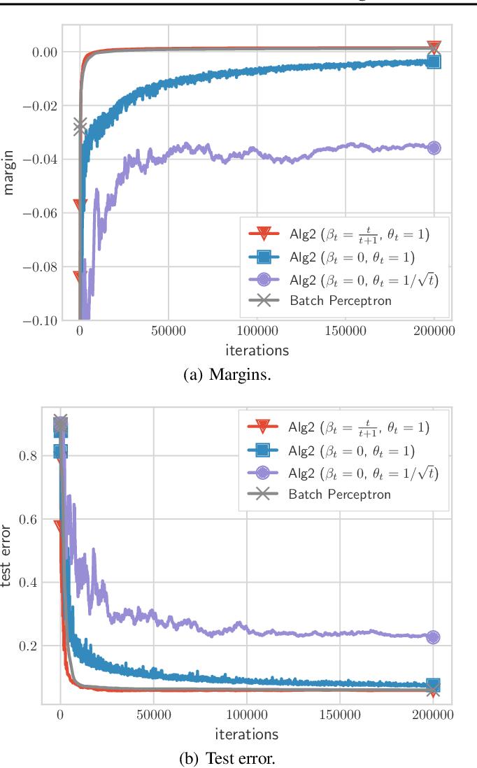 Figure 3 for Fast Margin Maximization via Dual Acceleration