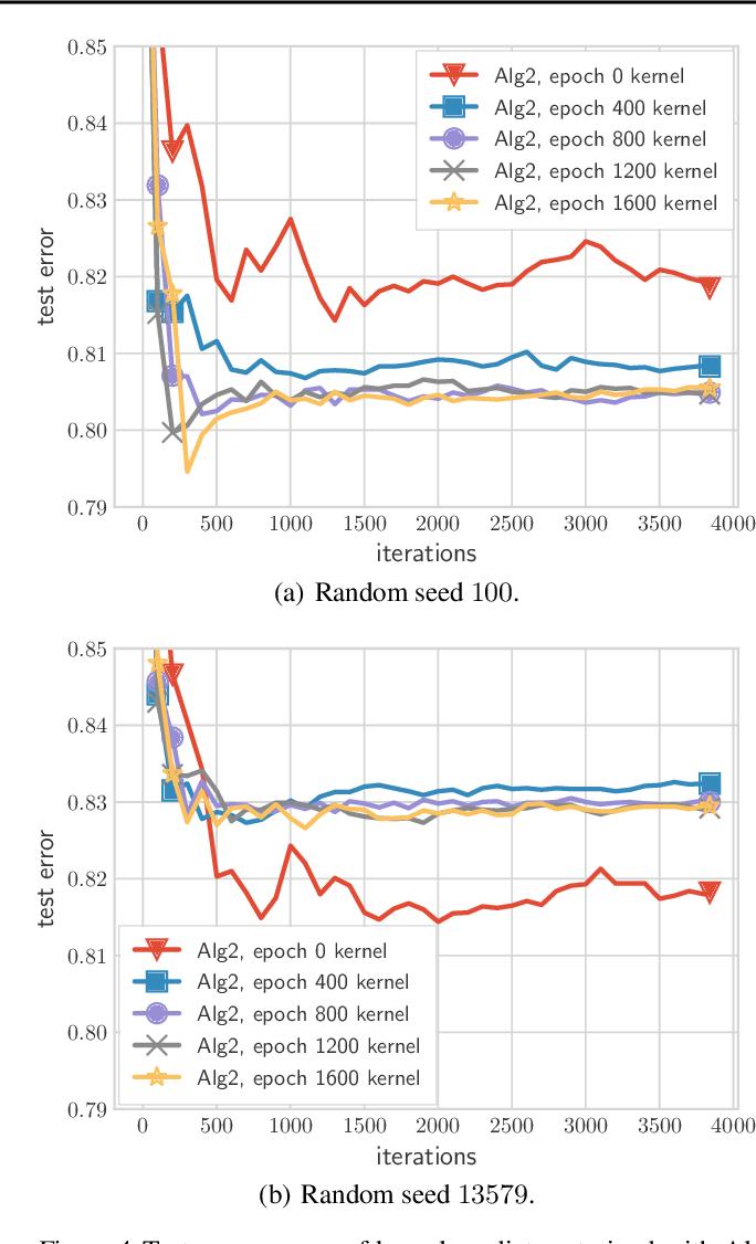 Figure 4 for Fast Margin Maximization via Dual Acceleration