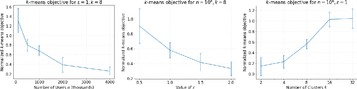 Figure 1 for Locally Private k-Means in One Round