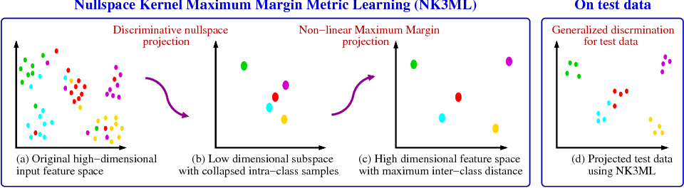 Figure 3 for Maximum Margin Metric Learning Over Discriminative Nullspace for Person Re-identification