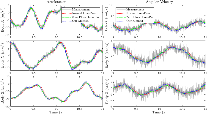 Figure 2 for Robots State Estimation and Observability Analysis Based on Statistical Motion Models