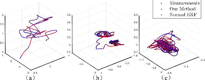 Figure 3 for Robots State Estimation and Observability Analysis Based on Statistical Motion Models