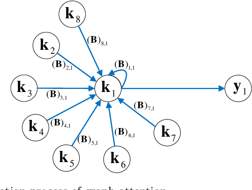 Figure 1 for Grassmannian Graph-attentional Landmark Selection for Domain Adaptation