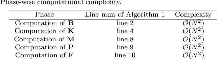 Figure 2 for Grassmannian Graph-attentional Landmark Selection for Domain Adaptation
