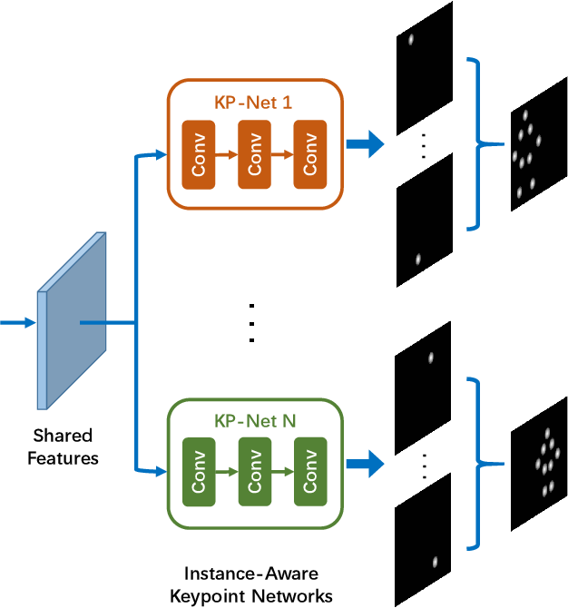 Figure 1 for InsPose: Instance-Aware Networks for Single-Stage Multi-Person Pose Estimation