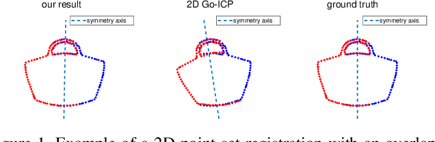 Figure 1 for Globally optimal point set registration by joint symmetry plane fitting