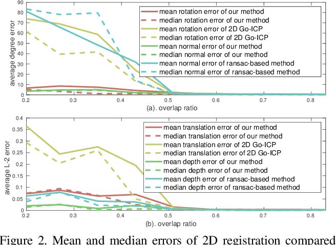 Figure 2 for Globally optimal point set registration by joint symmetry plane fitting