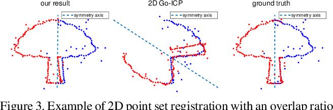 Figure 3 for Globally optimal point set registration by joint symmetry plane fitting