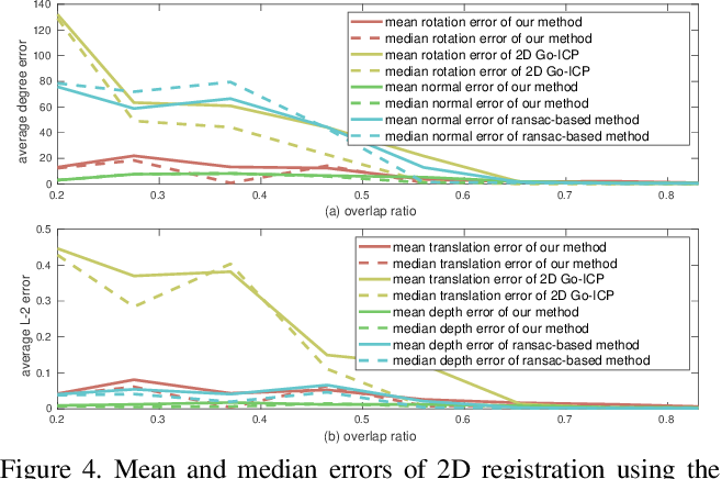 Figure 4 for Globally optimal point set registration by joint symmetry plane fitting
