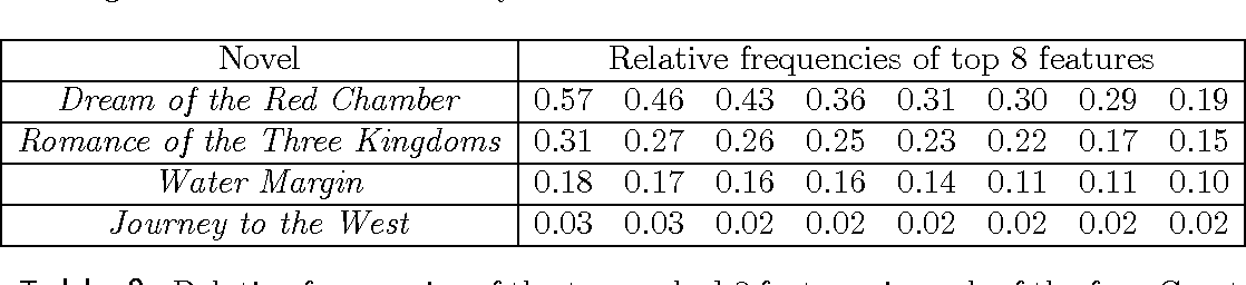 Figure 1 for Multiple Authors Detection: A Quantitative Analysis of Dream of the Red Chamber