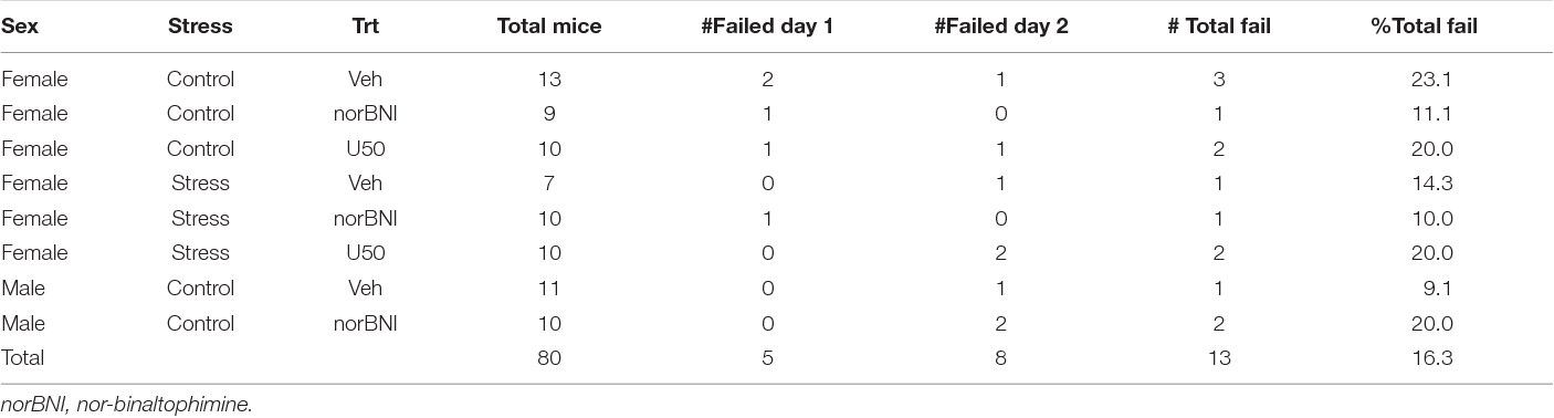 TABLE 1 | California mice excluded from analysis due to difficulty in swimming or staying afloat.