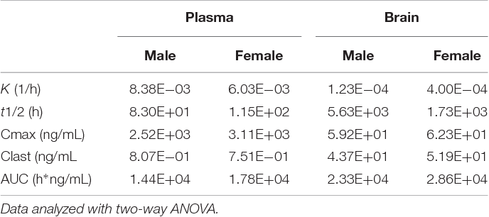 TABLE 4 | Pharmacokinetic constants for 10 mg/kg norBNI administered to male and female C57Bl/6J.
