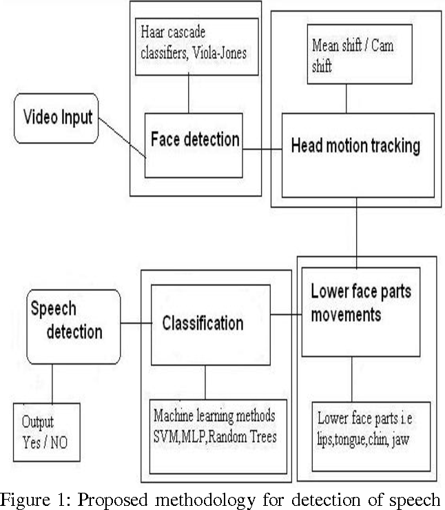 Figure 1 from Visual speech detection using OpenCV - Semantic Scholar