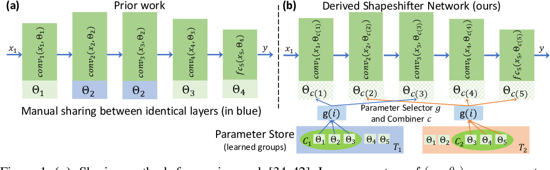 Figure 1 for Shapeshifter Networks: Cross-layer Parameter Sharing for Scalable and Effective Deep Learning