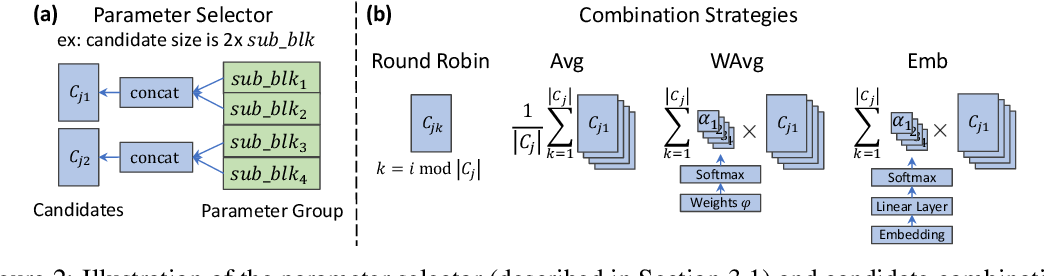 Figure 3 for Shapeshifter Networks: Cross-layer Parameter Sharing for Scalable and Effective Deep Learning