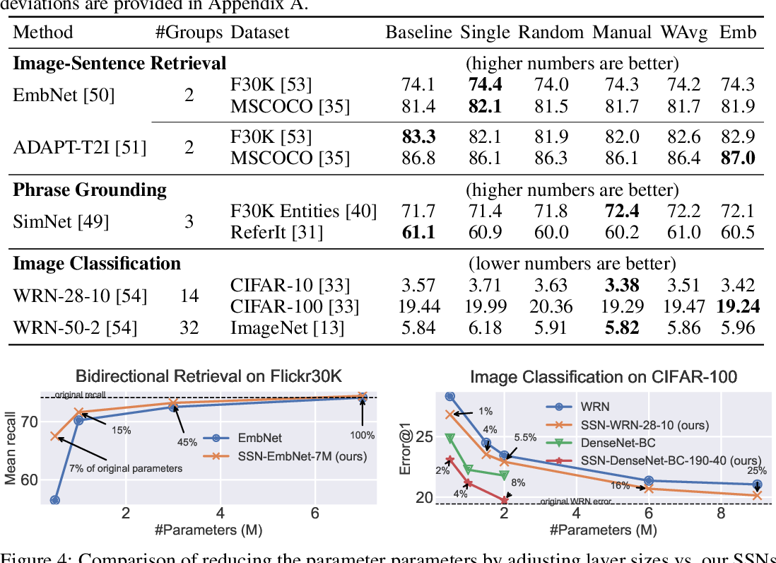 Figure 4 for Shapeshifter Networks: Cross-layer Parameter Sharing for Scalable and Effective Deep Learning