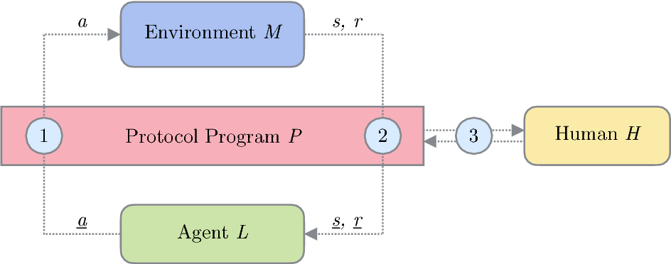 Figure 1 for Agent-Agnostic Human-in-the-Loop Reinforcement Learning