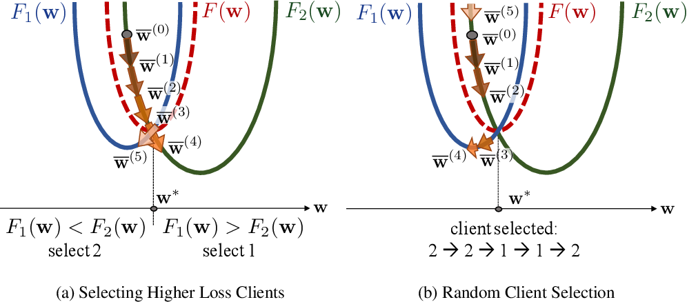 Figure 1 for Client Selection in Federated Learning: Convergence Analysis and Power-of-Choice Selection Strategies