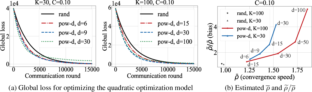 Figure 3 for Client Selection in Federated Learning: Convergence Analysis and Power-of-Choice Selection Strategies