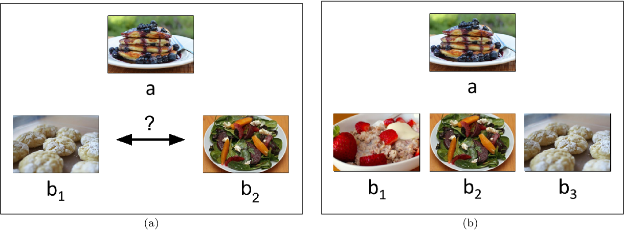 Figure 1 for Active Ordinal Querying for Tuplewise Similarity Learning