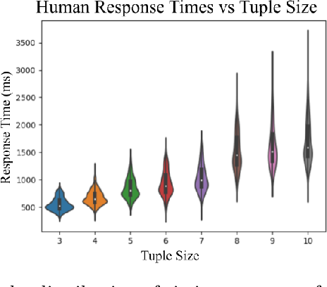 Figure 3 for Active Ordinal Querying for Tuplewise Similarity Learning