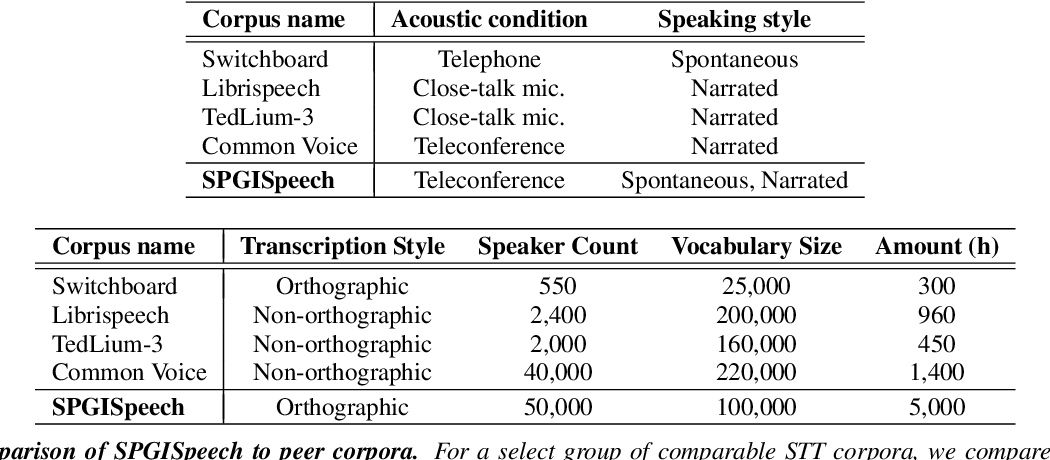 Figure 1 for SPGISpeech: 5,000 hours of transcribed financial audio for fully formatted end-to-end speech recognition
