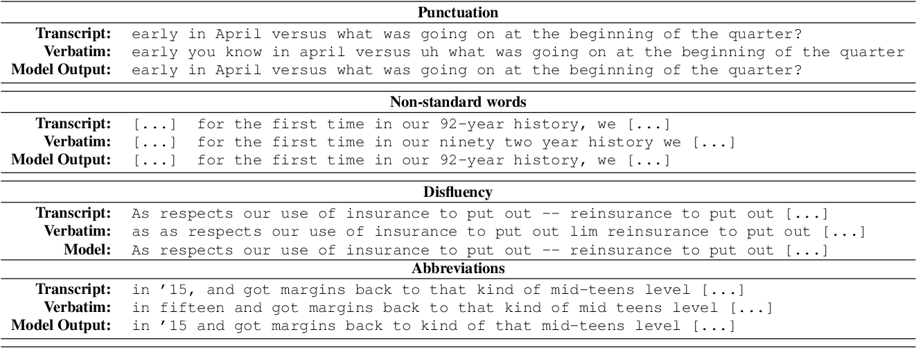 Figure 3 for SPGISpeech: 5,000 hours of transcribed financial audio for fully formatted end-to-end speech recognition