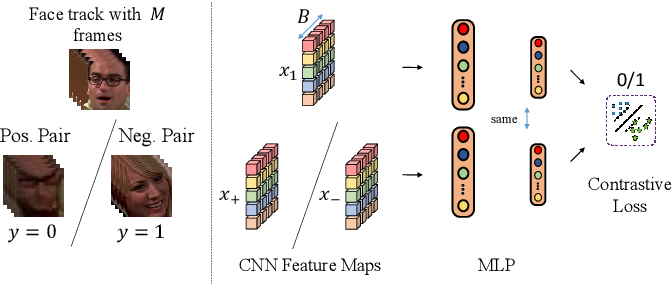 Figure 1 for Self-Supervised Learning of Face Representations for Video Face Clustering